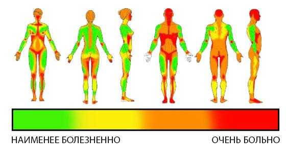 Уровень боли у девушек и мужчин